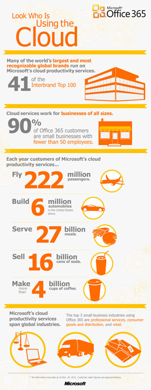 office 365 infograph